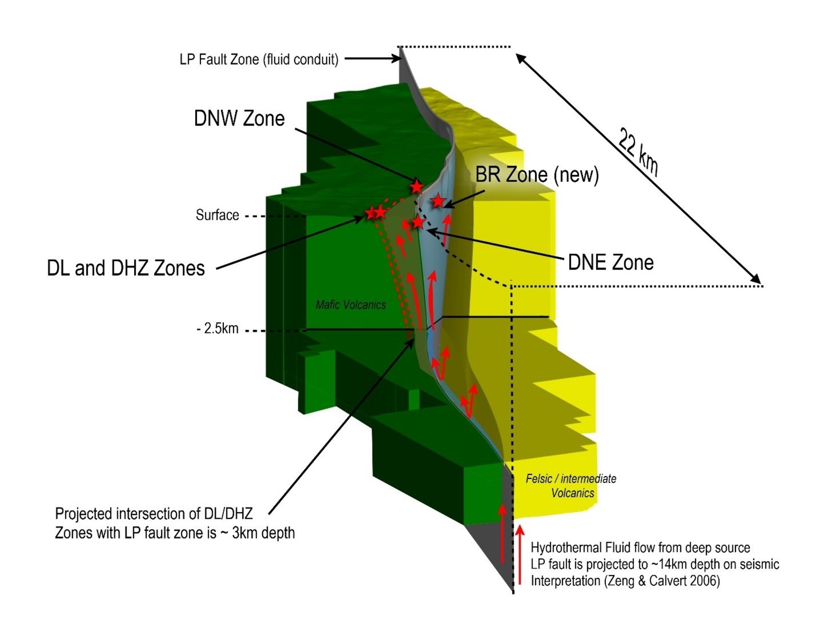 """Figure 6: Three-dimension model of the LP Fault, showing its interpreted importance during Archean age gold mineralization and various gold zones at the Dixie project.  The outline of the block model corresponds to the outline of the Dixie property claims.  Bear-Rimini Zone labeled """"BR""""."""