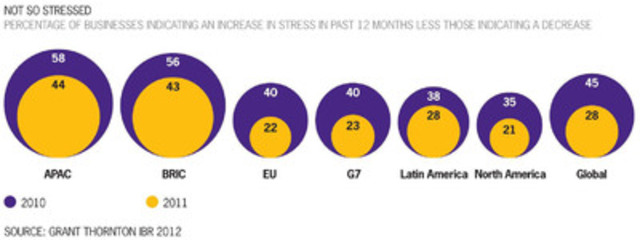 Not so stressed - Percentage of businesses indicating an increase in stress in past 12 months less those indicating a decrease (CNW Group/Grant Thornton LLP)