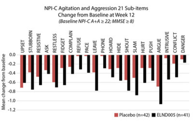 NPI-C agitation and aggression 21 sub-item score change from baseline at week 12 for Placebo and ELND005 treated Alzheimer's disease patients (baseline MMSE score >/= 8) with severe agitation and aggression (baseline NPI-C agitation and aggression combined score >/= 22) (CNW Group/Transition Therapeutics Inc.)