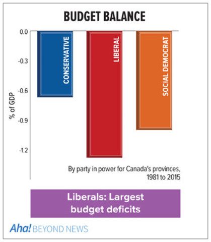 Budget balance by party from Aha! (CNW Group/Aha! Insights Inc)