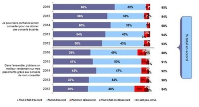 « La perception des investisseurs canadiens quant aux fonds communs de placement et à l'industrie  ...