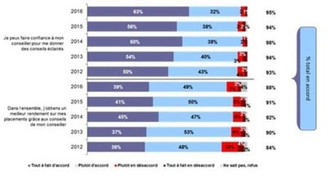 « La perception des investisseurs canadiens quant aux fonds communs de placement et à l'industrie des fonds communs » (Groupe CNW/L'Institut des fonds d'investissement du Canada)