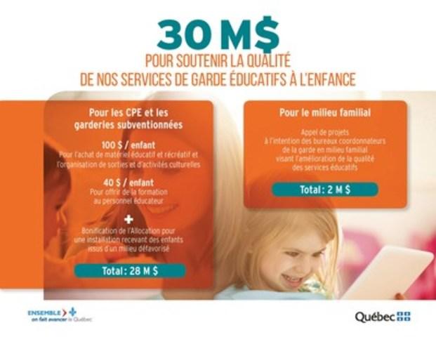 30 M $ pour soutenir la qualité de nos services de garde éducatifs à l'enfance (Groupe CNW/Cabinet du ministre de l'Éducation, du Loisir et du Sport)