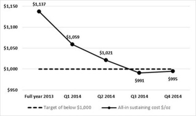 Figure 1: Maintaining all-in sustaining costs below $1,000 per ounce (CNW Group/Endeavour Mining Corporation)