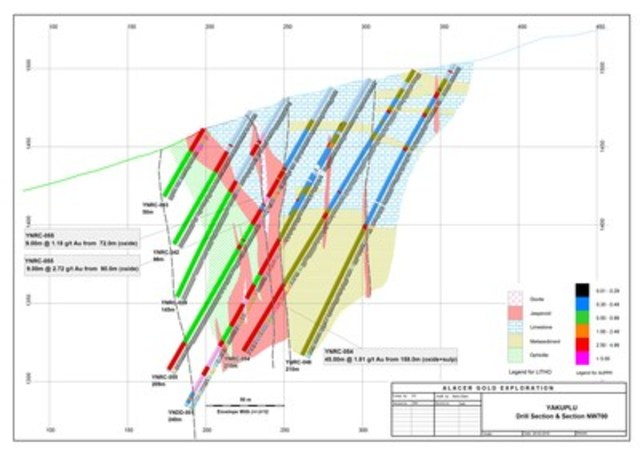 Yakuplu North Prospect Section showing drilling results from November 19 to December 31, 2015 on Section NW700. Interpretation based on nominal spaced 50m x 40m drilling with section NW700 having been infilled to a spacing of 20m to test structure and grade continuity. RC holes have been used to precollar holes with diamond core tails to reach targets to +200m below surface. (CNW Group/Alacer Gold Corp.)