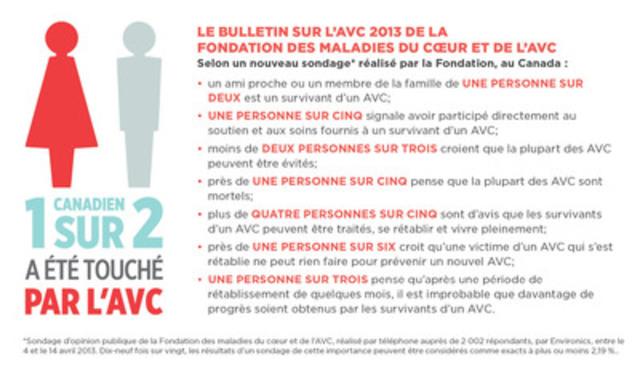 Fondation des maladies du cœur et de l'AVC (Groupe CNW/Fondation des maladies du coeur)
