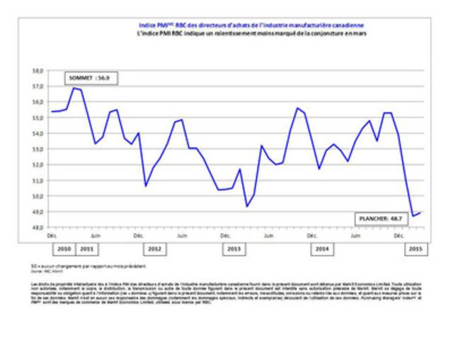 Indice PMI(MC) RBC des directeurs d'achats de l'industrie manufacturière canadienne (Groupe CNW/Markit)