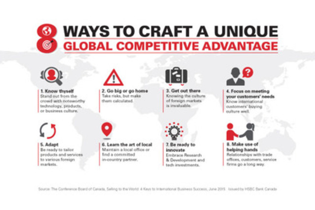 8 ways to craft a unique global competitive advantage (CNW Group/HSBC Bank Canada)