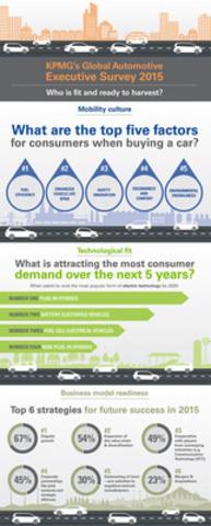 Key findings from KPMG's Global Automotive Executive Survey 2015 (CNW Group/KPMG LLP)