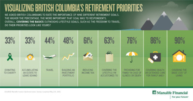 Visualizing British Columbia's Retirement Priorities (CNW Group/Manulife Financial Corporation)
