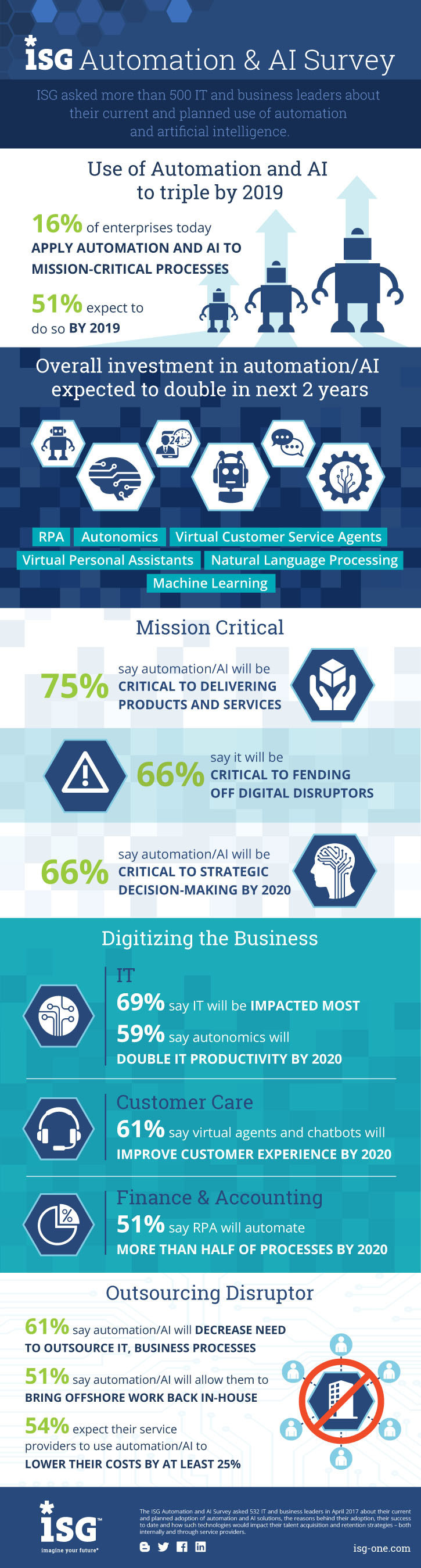 AI and Automation Critical to Delivering Products and Services