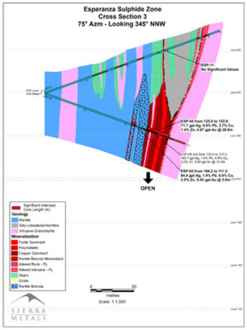 Figure 5 – Cross Section: Esperanza Sulfide Zone - Cross Section 3 (CNW Group/Sierra Metals Inc.)