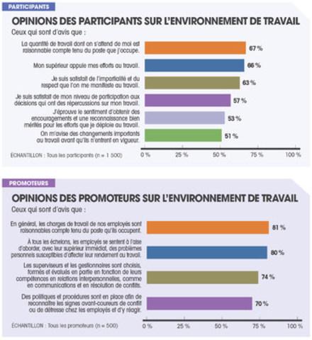 Opinions des participants et des promoteurs sur l''environnement de travail (Groupe CNW/Sanofi-aventis Canada Inc.)