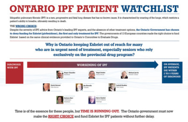 "Rare lung disease patient ""Watch List"" tracks impact of restricted access to only treatment option (CNW Group/Canadian Pulmonary Fibrosis Foundation)"
