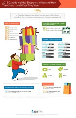 2015 Canada Holiday Shoppers: When and How They Shop - and What They Want (CNW Group/SAS Canada)