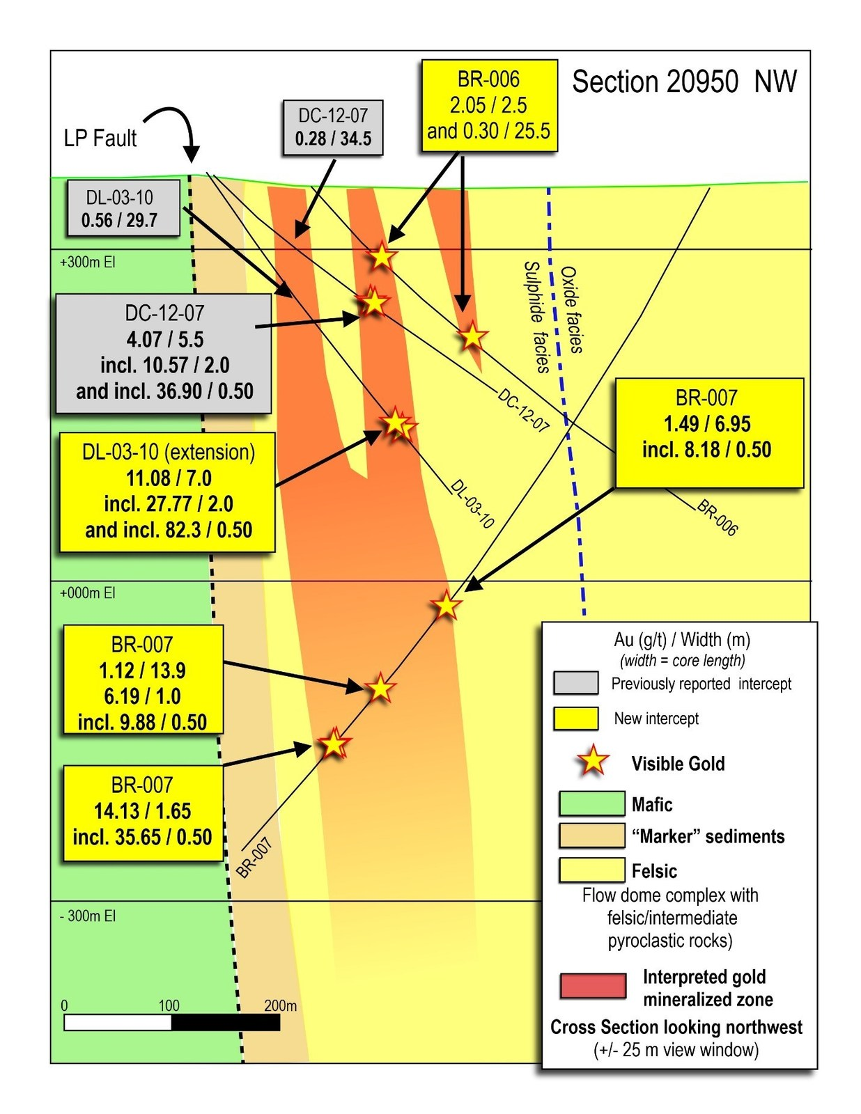 Figure 5: Cross section 20950 through the Yuma Zone, showing drill results to-date.