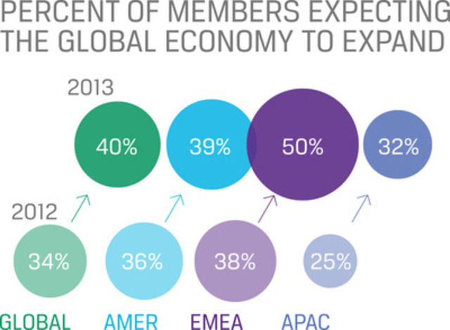 Percent of members expecting the global economy to expand (CNW Group/CFA Institute)