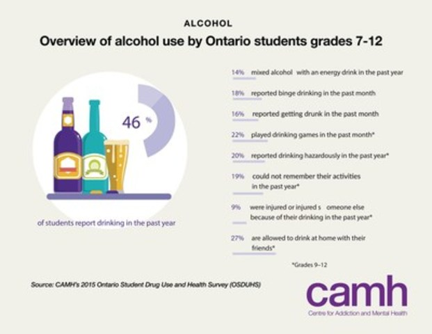 Overview of alcohol use by Ontario students grades 7 – 12. CAMH's Ontario Student Drug Use and Health Survey (OSDUHS) is Canada's longest-running systematic study of alcohol and other drug use among youth, and one of the longest-running surveys in the world. (CNW Group/Centre for Addiction and Mental Health)