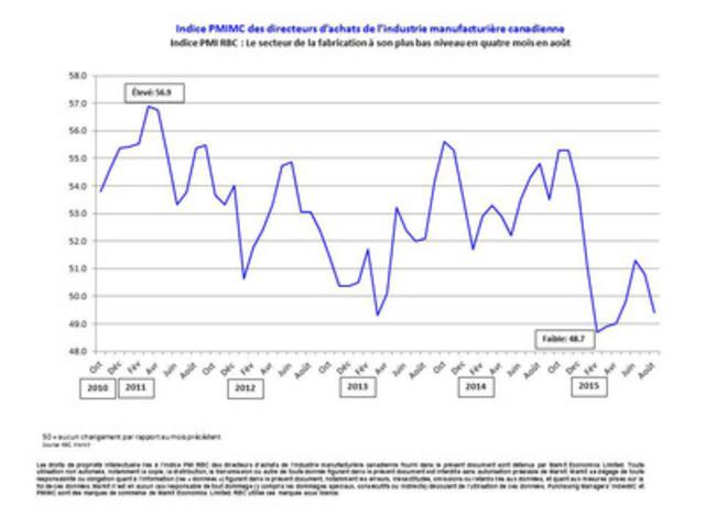 Indice PMI(MC) RBC des directeurs d'achats de l'industrie manufacturière canadienne - Indice PMI RBC : Le secteur de la fabrication à son plus bas niveau en quatre mois en août (Groupe CNW/Markit)