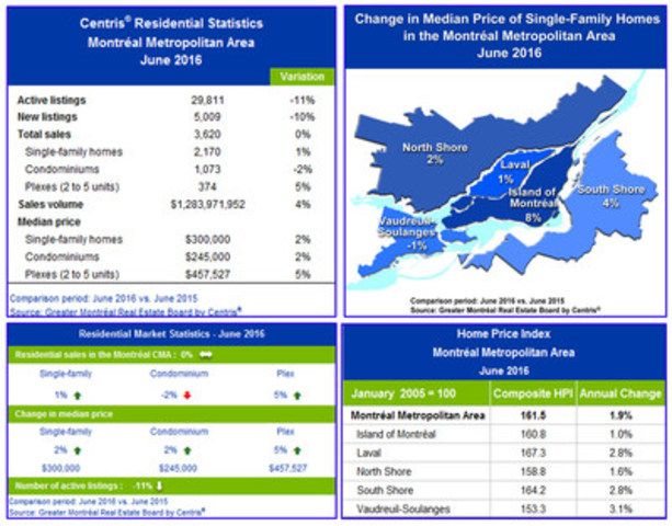 Centris® Residential Sales Statistics – June 2016 (CNW Group/Greater Montréal Real Estate Board)
