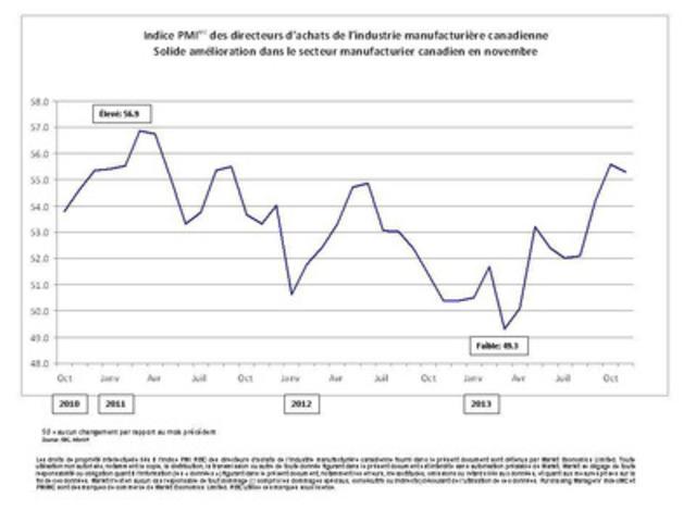 Indice PMI (MC) des directeurs d'achats de l'industrie manufacturière canadienne Solide amélioration dans le secteur manufacturier canadien en novembre (Groupe CNW/Markit)