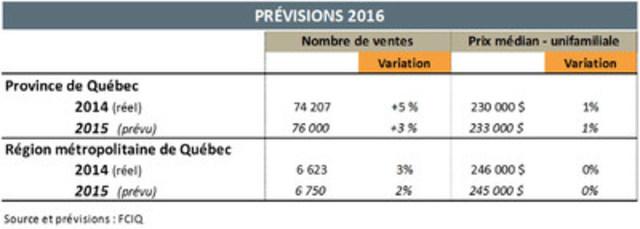 Prévisions 2016 (Groupe CNW/Fédération des chambres immobilières du Québec)