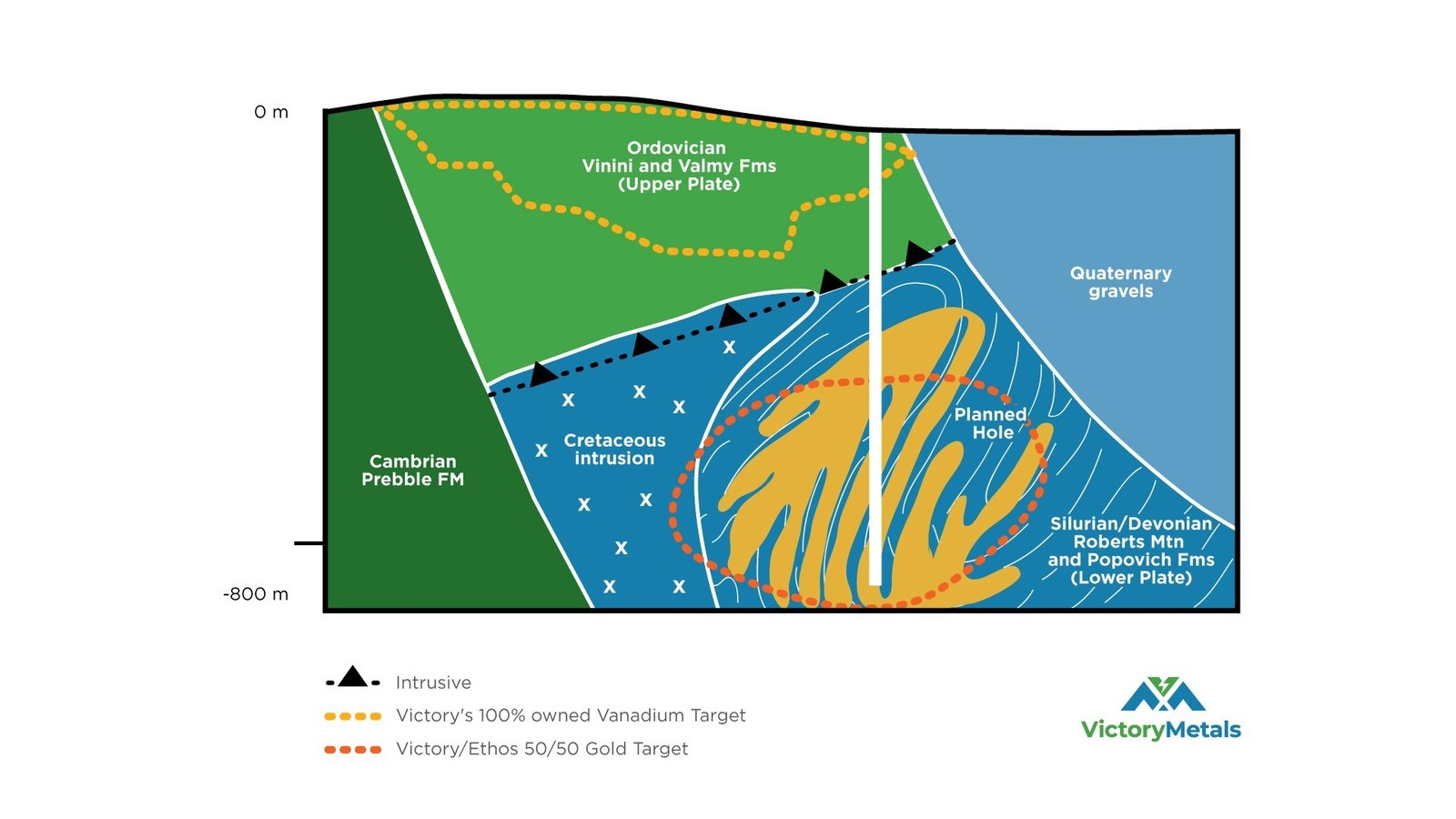 Figure 2: North looking cross section, which illustrates the deeper geological interpretation at Iron Point, including the conceptual Carlin style gold target.