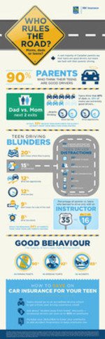 RBC Insurance Poll: Who rules the road ....moms, dads or teens? (CNW Group/RBC Insurance)
