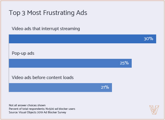 Top 3 Most Frustrating Ads - graph
