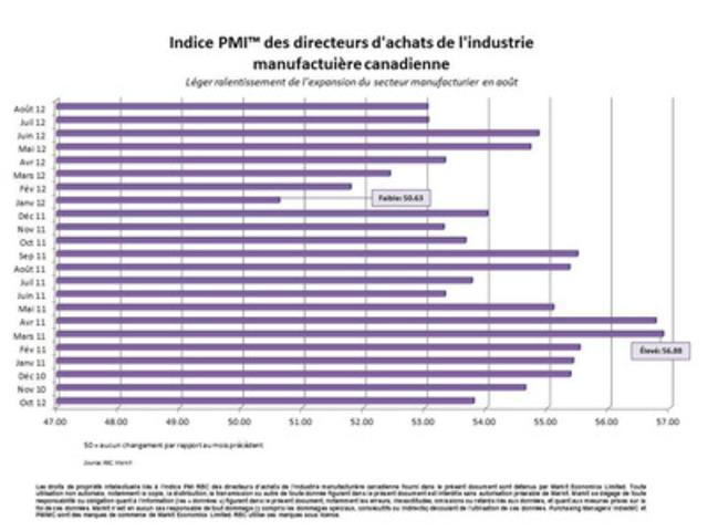 Indice PMI™ des directeurs d'achats de l'industrie manufactuière canadienne - Léger ralentissement de l'expansion du secteur manufacturier en août (Groupe CNW/RBC (French))