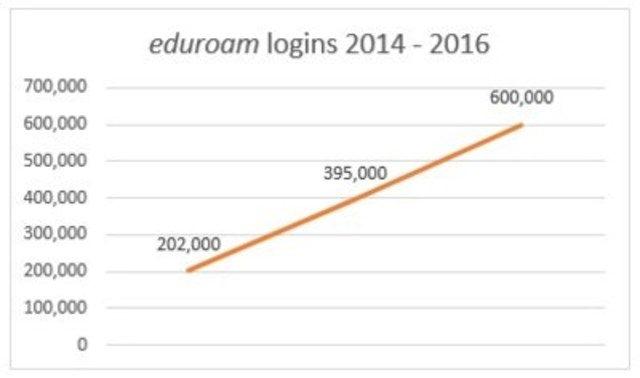 Over 600,000 logins to eduroam service in a single day during the first week back at school, a threefold increase from 2014. (CNW Group/CANARIE Inc.)