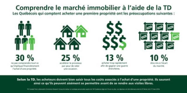 Comprendre le marché immobilier à l'aide de la TD (Groupe CNW/TD Canada Trust)