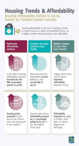 Infographic highlighting findings from the RBC Trends and Affordability Report (CNW Group/RBC)