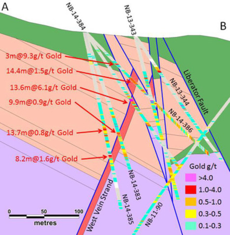 Figure 2: Geological Cross Section through holes NB-14-383, 384, 385 and 386 reported here. Stratigraphic markers used in the interpretation are indicated by thin black lines (CNW Group/Corvus Gold Inc.)
