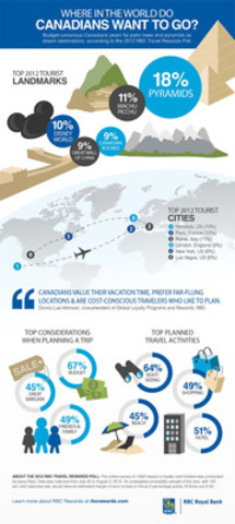 2012 RBC Travel Rewards Poll: Where in the world do Canadians want to go? (CNW Group/RBC)