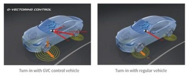 Contrôle vectoriel de force G en activité (Groupe CNW/Mazda Canada Inc.)