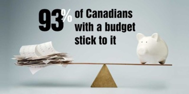 The latest Canadian Financial Capabilities Survey found that most Canadians are keeping up with their bills and financial obligations. Less than half have a budget, but of those who do, 93 percent stick to it. (CNW Group/Financial Consumer Agency of Canada)