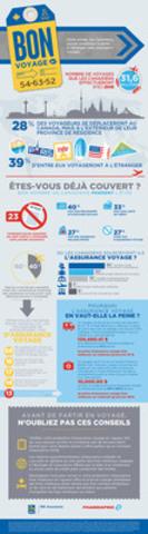 RBC Assurance/Shoppers Drug Mart/Pharmaprix - Comprendre les bienfaits de l'assurance voyage (Groupe CNW/RBC (French))
