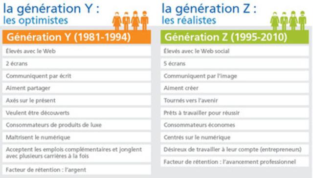Comparaison Gen Z et Gen Y - Randstad Canada (Groupe CNW/Randstad Canada)