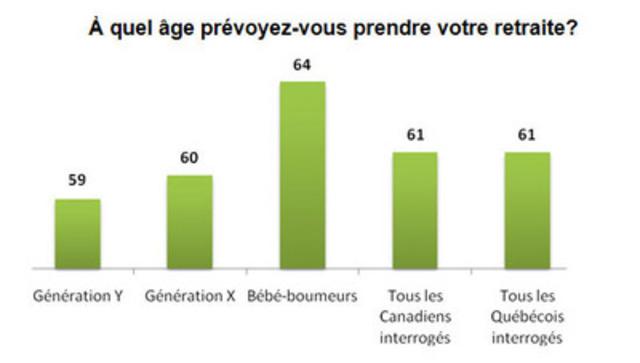 À quel âge prévoyez-vouz prendre votre retraite? (Groupe CNW/GROUPE BANQUE TD)
