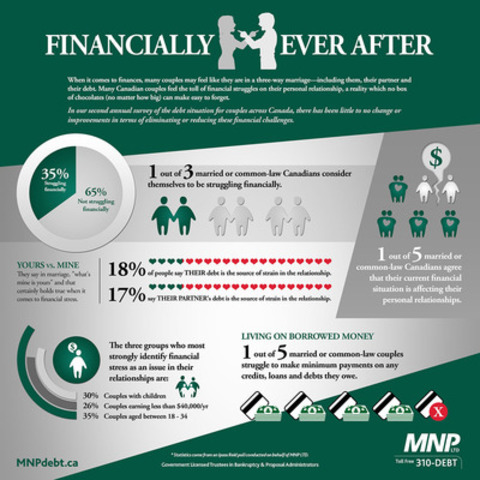 1 in 5 Canadians Agree Finances Affect Their Personal Relationships (CNW Group/MNP LLP)