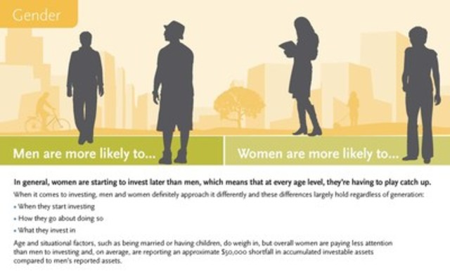 When it comes to investing, men and women definitely approach it differently and these differences largely hold regardless of generation (CNW Group/AGF)
