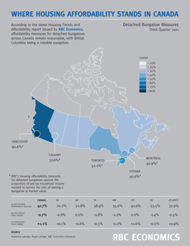Where housing affordability stands in Canada - Detached bungalow measures. (CNW Group/RBC)