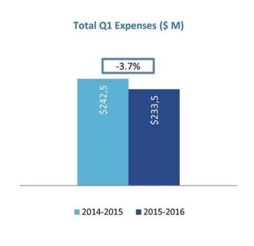 Total Q1 Expenses ($ M) (CNW Group/Loto-Québec)