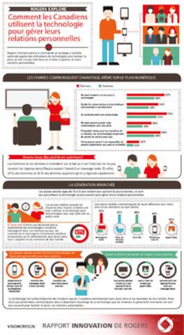 Comment les Canadiens utilisent la technologie pour gérer leurs relations personnelles (Groupe CNW/Rogers Communications Inc. - Français)
