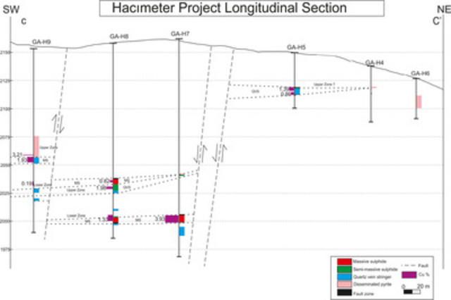Figure 4 - Oblique Long Section C-C' across the Hacimeter Prospect (CNW Group/Gentor Resources Inc.)