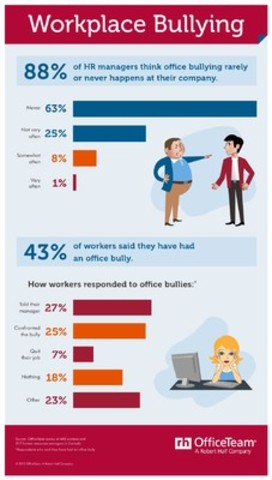 Workplace Bullying (CNW Group/OfficeTeam)