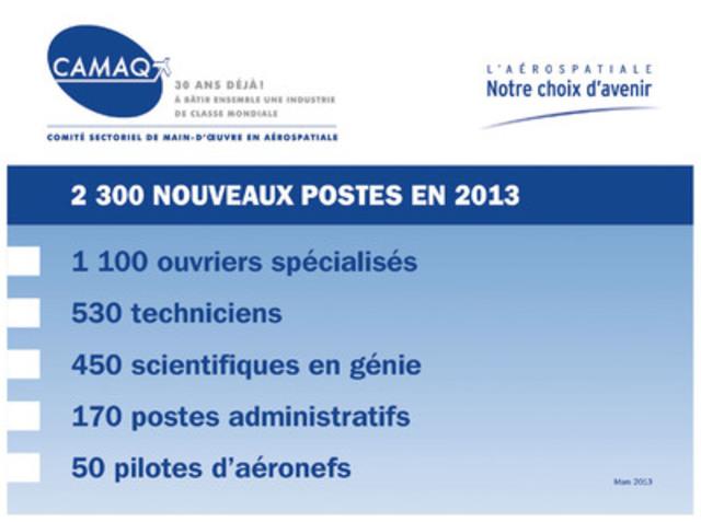 Création de nouveaux postes pour les secteurs de l'aérospatiale et de l'aviation en 2013 au Québec. (Groupe CNW/CAMAQ)