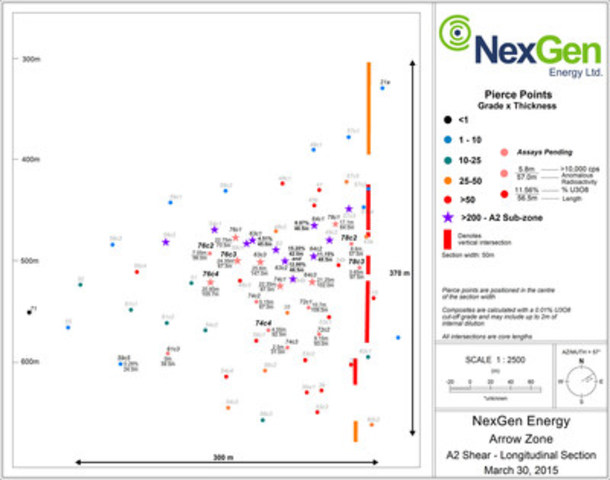 Figure 3: A2 Mineralized Shear Long Section (CNW Group/NexGen Energy Ltd.)