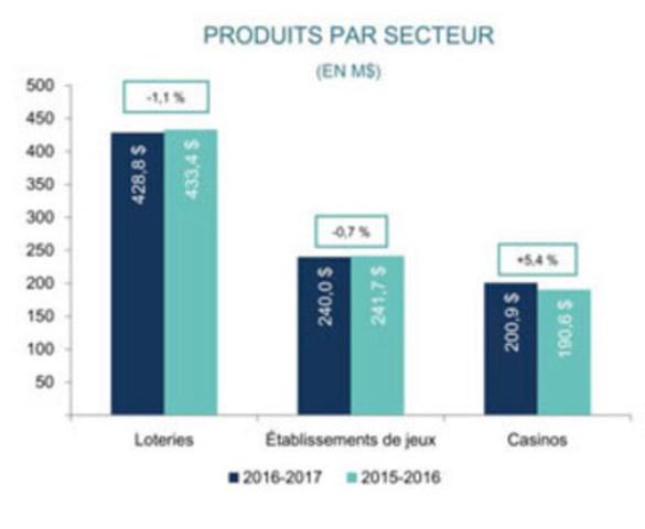 Produits par secteur (Groupe CNW/Loto-Québec)